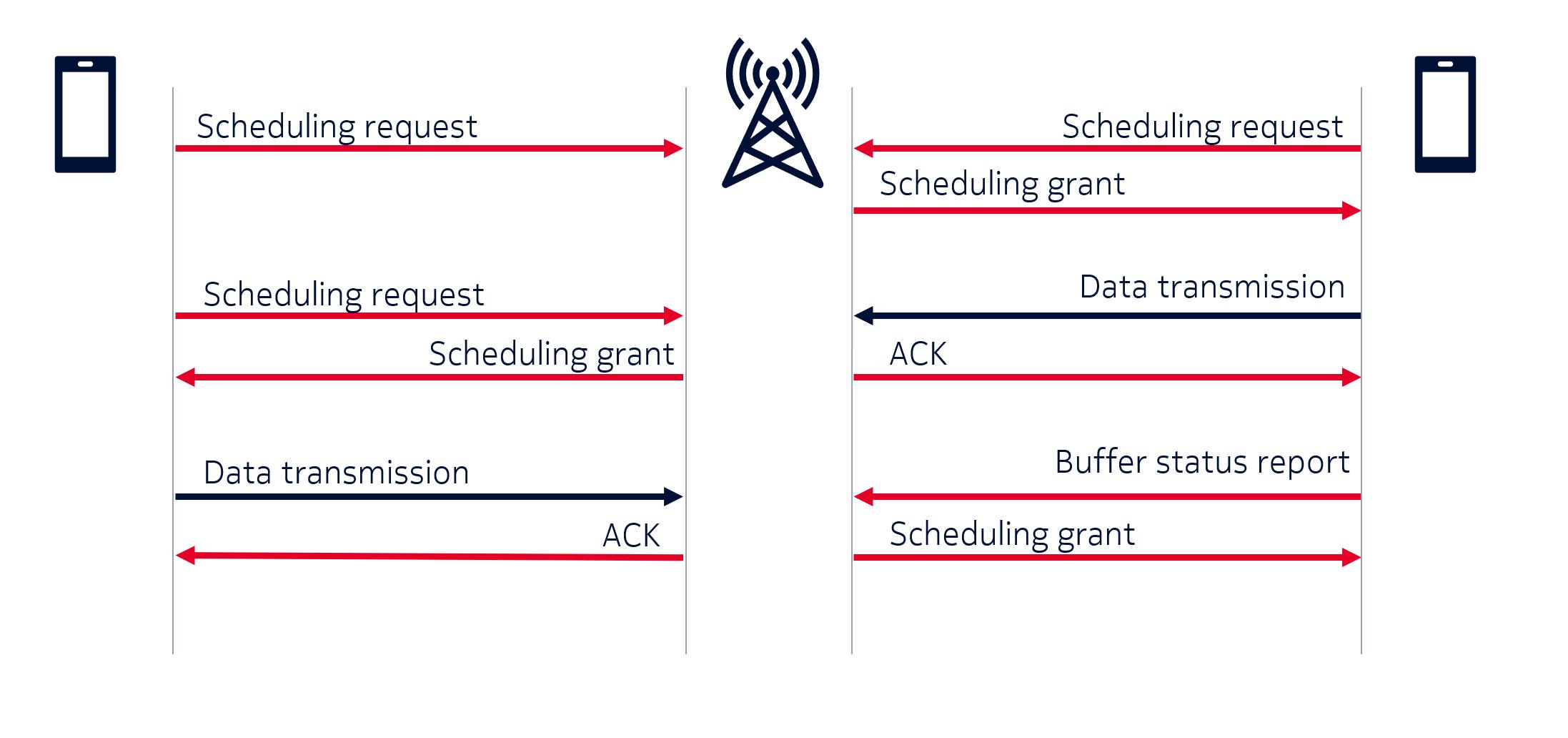 Scheme of network nodes exchanging control information
