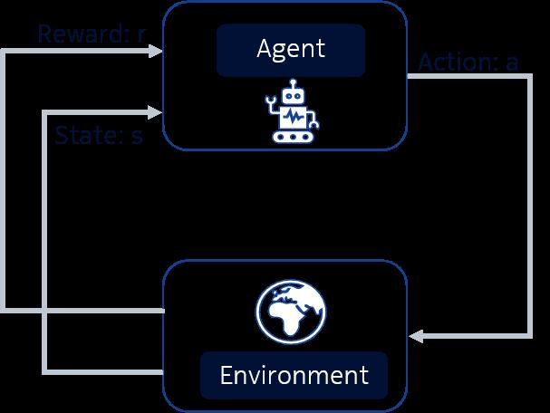 Scheme of a RL single agent control loop