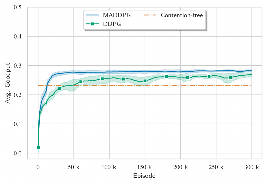 Goodput comparison with each UE having to transmit 1 packet and BLER of 0.1