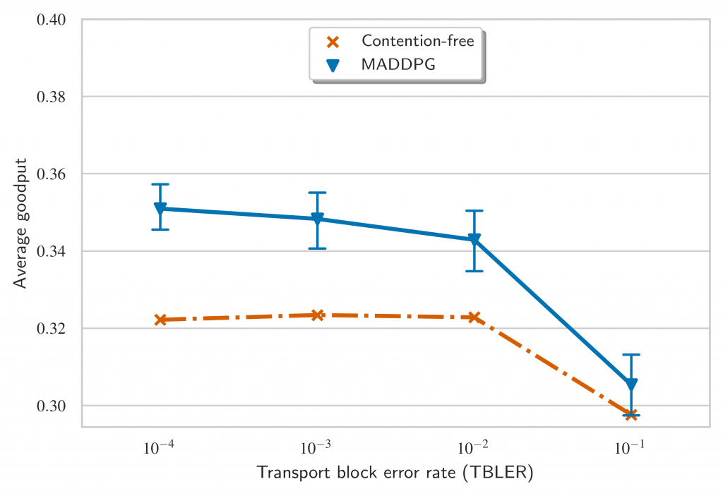 Goodput comparison over different BLER regimes with 2 UEs having to transmit 2 packets each