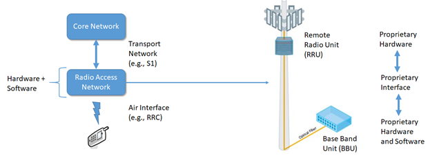 Traditional Mobile Network Architecture