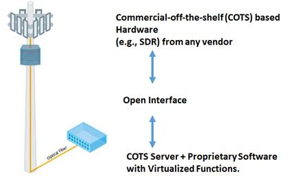 Open-RAN Architecture