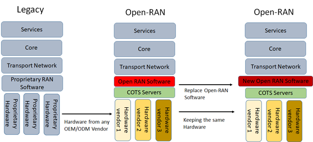 Difference between Open-RAN and Legacy Deployment Model