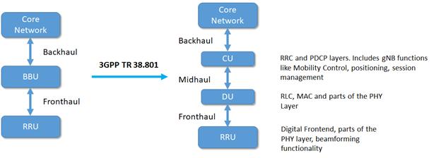 Open-RAN 5G logical node split