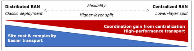 Coordination gain and Function splits