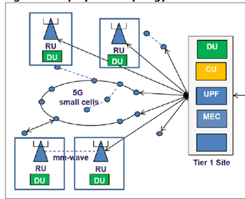 Example of Mobile broadband Open-RAN distributed topology