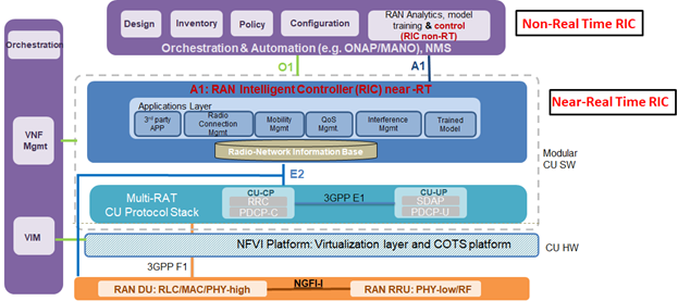 Details of the RAN Intelligent Controller (RIC)